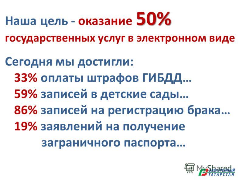 50% Наша цель - оказание 50% государственных услуг в электронном виде Сегодня мы достигли: 33% оплаты штрафов ГИБДД… 59% записей в детские сады… 86% записей на регистрацию брака… 19% заявлений на получение заграничного паспорта…