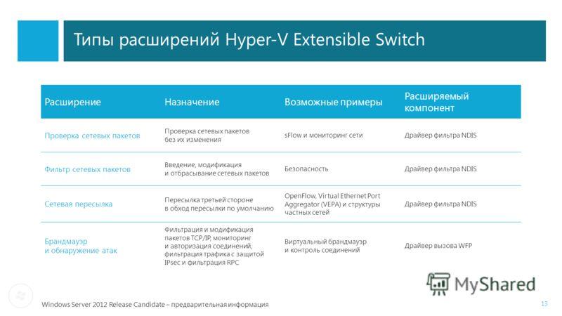 Windows Server 2012 Release Candidate – предварительная информация Типы расширений Hyper-V Extensible Switch 13 РасширениеНазначениеВозможные примеры Расширяемый компонент Проверка сетевых пакетов Проверка сетевых пакетов без их изменения sFlow и мон