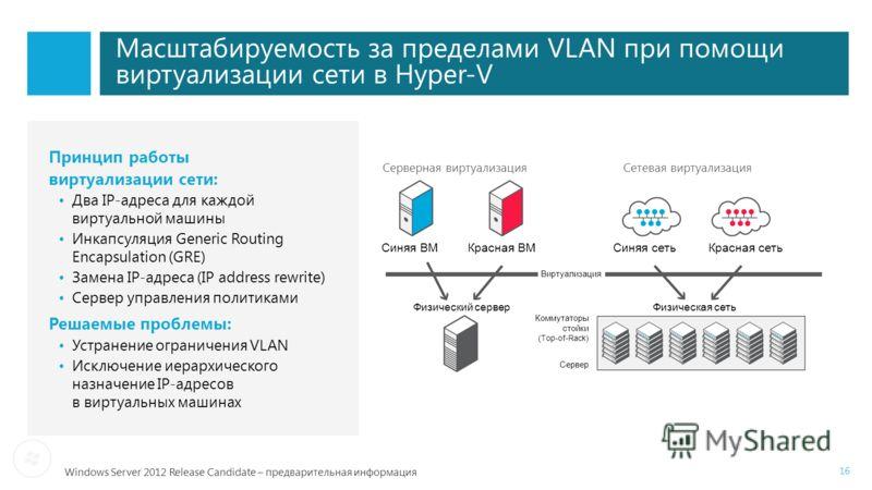 Windows Server 2012 Release Candidate – предварительная информация Масштабируемость за пределами VLAN при помощи виртуализации сети в Hyper-V Принцип работы виртуализации сети: Два IP-адреса для каждой виртуальной машины Инкапсуляция Generic Routing