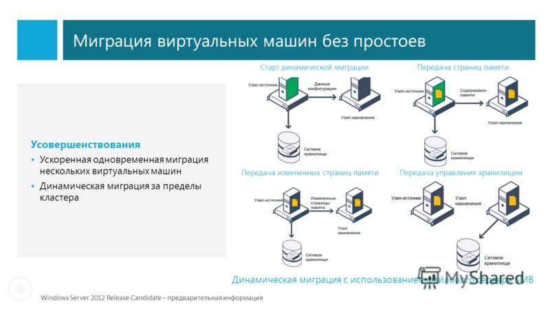 Windows Server 2012 Release Candidate – предварительная информация Миграция виртуальных машин без простоев Усовершенствования Ускоренная одновременная миграция нескольких виртуальных машин Динамическая миграция за пределы кластера Старт динамической