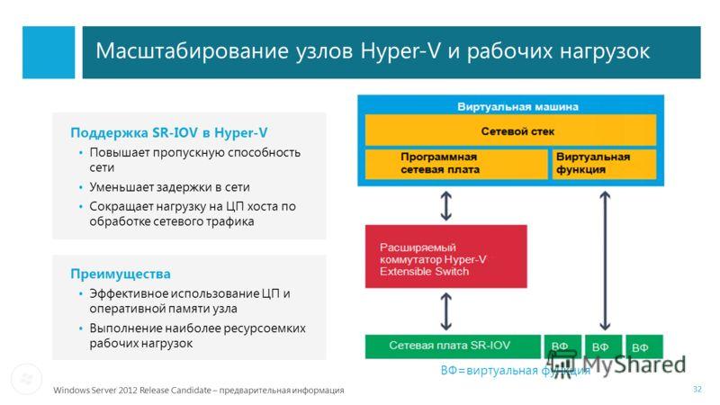 Windows Server 2012 Release Candidate – предварительная информация Масштабирование узлов Hyper-V и рабочих нагрузок Поддержка SR-IOV в Hyper-V Повышает пропускную способность сети Уменьшает задержки в сети Сокращает нагрузку на ЦП хоста по обработке