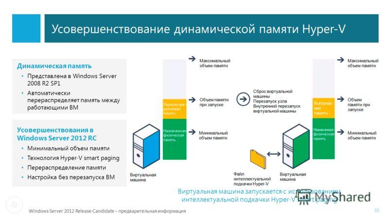 Windows Server 2012 Release Candidate – предварительная информация 33 Виртуальная машина запускается с использованием интеллектуальной подкачки Hyper-V smart paging Усовершенствование динамической памяти Hyper-V Усовершенствования в Windows Server 20