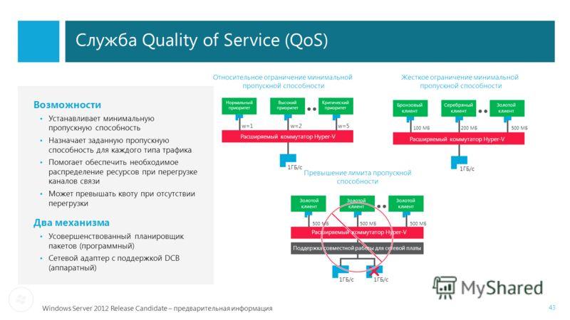 Windows Server 2012 Release Candidate – предварительная информация Служба Quality of Service (QoS) 43 Относительное ограничение минимальной пропускной способности Жесткое ограничение минимальной пропускной способности Превышение лимита пропускной спо