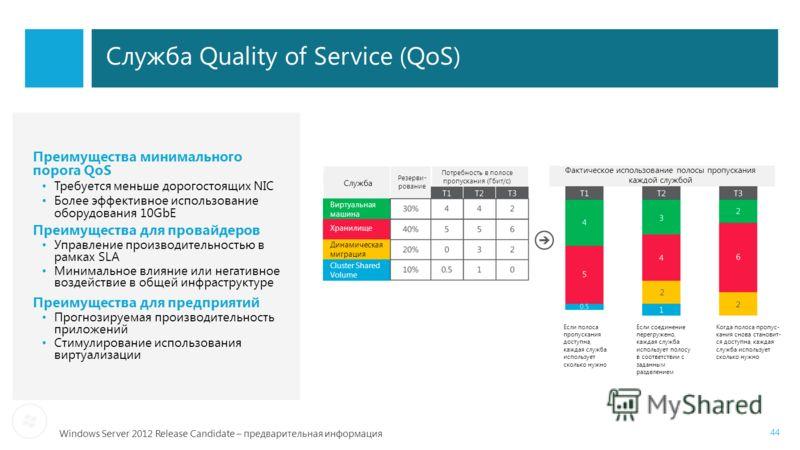 Windows Server 2012 Release Candidate – предварительная информация 44 Служба Quality of Service (QoS) Преимущества минимального порога QoS Требуется меньше дорогостоящих NIC Более эффективное использование оборудования 10GbE Преимущества для провайде