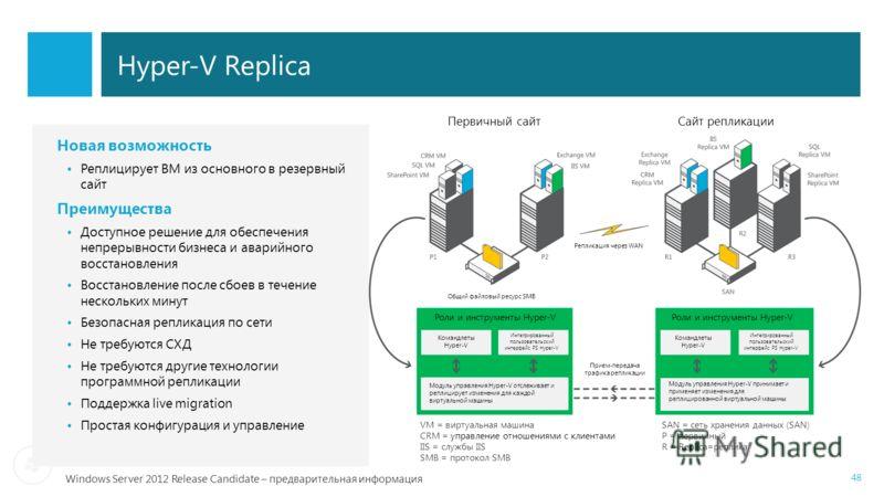 Windows Server 2012 Release Candidate – предварительная информация Hyper-V Replica 48 Роли и инструменты Hyper-V Командлеты Hyper-V Интегрированный пользовательский интерфейс PS Hyper-V Интегрированный пользовательский интерфейс PS Hyper-V Модуль упр