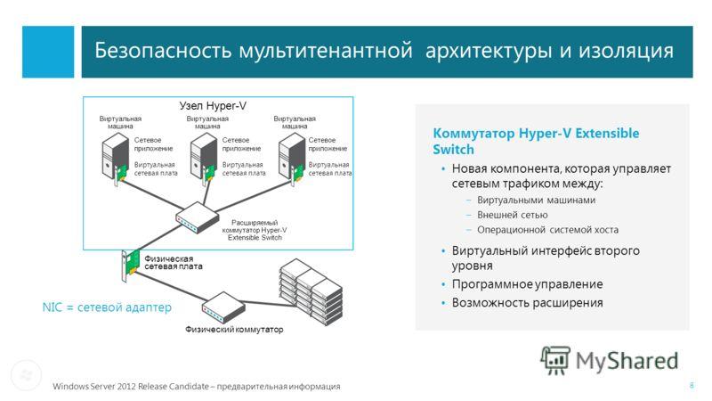 Windows Server 2012 Release Candidate – предварительная информация Безопасность мультитенантной архитектуры и изоляция Коммутатор Hyper-V Extensible Switch Новая компонента, которая управляет сетевым трафиком между: –Виртуальными машинами –Внешней се