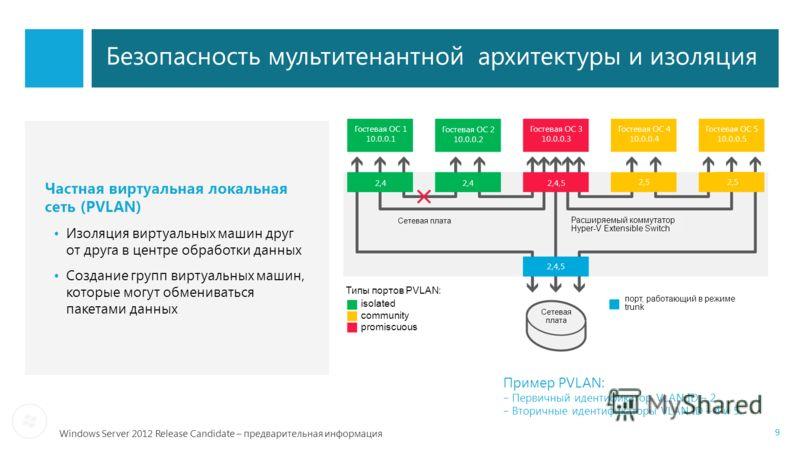 Windows Server 2012 Release Candidate – предварительная информация Безопасность мультитенантной архитектуры и изоляция Частная виртуальная локальная сеть (PVLAN) Изоляция виртуальных машин друг от друга в центре обработки данных Создание групп виртуа