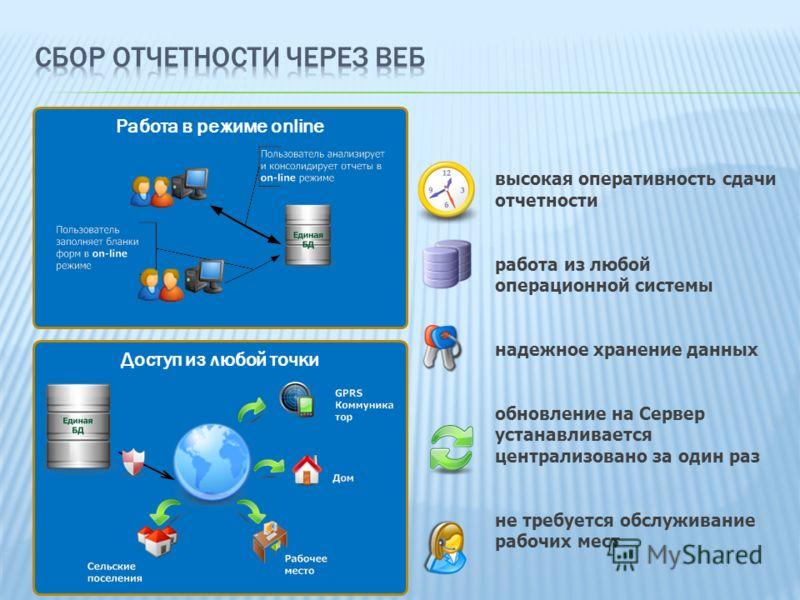 Работа в режиме online Доступ из любой точки высокая оперативность сдачи отчетности работа из любой операционной системы надежное хранение данных обновление на Сервер устанавливается централизовано за один раз не требуется обслуживание рабочих мест