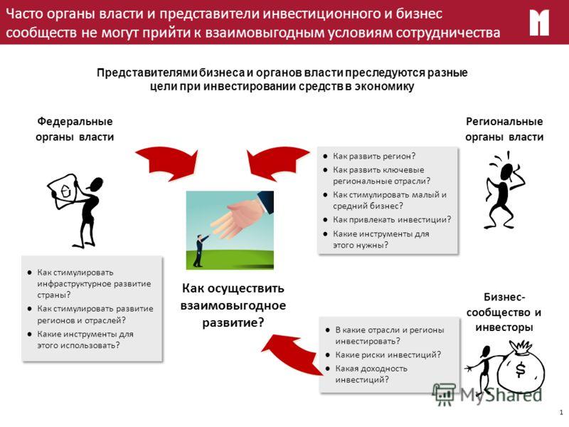 Сочи 20 сентября 2012 Государственно-частное партнерство – форма реализации стратегии развития экономики Выступление М.В. Кузовлева