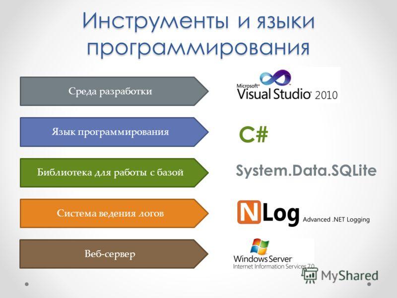 Инструменты и языки программирования Среда разработки Язык программирования C# Библиотека для работы с базой System.Data.SQLite Система ведения логов Веб-сервер