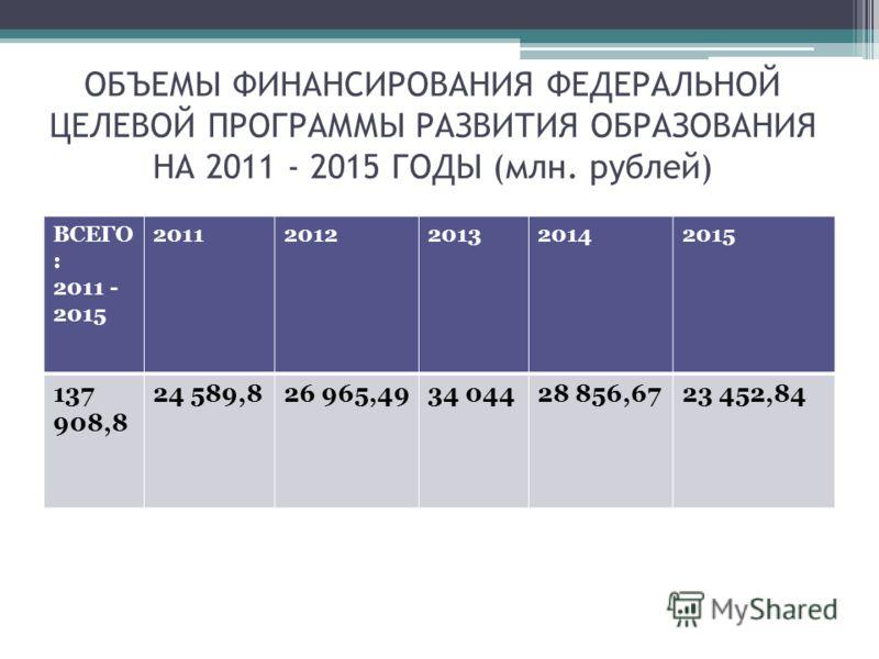 ОБЪЕМЫ ФИНАНСИРОВАНИЯ ФЕДЕРАЛЬНОЙ ЦЕЛЕВОЙ ПРОГРАММЫ РАЗВИТИЯ ОБРАЗОВАНИЯ НА 2011 - 2015 ГОДЫ (млн. рублей) ВСЕГО : 2011 - 2015 20112012201320142015 137 908,8 24 589,826 965,4934 04428 856,6723 452,84