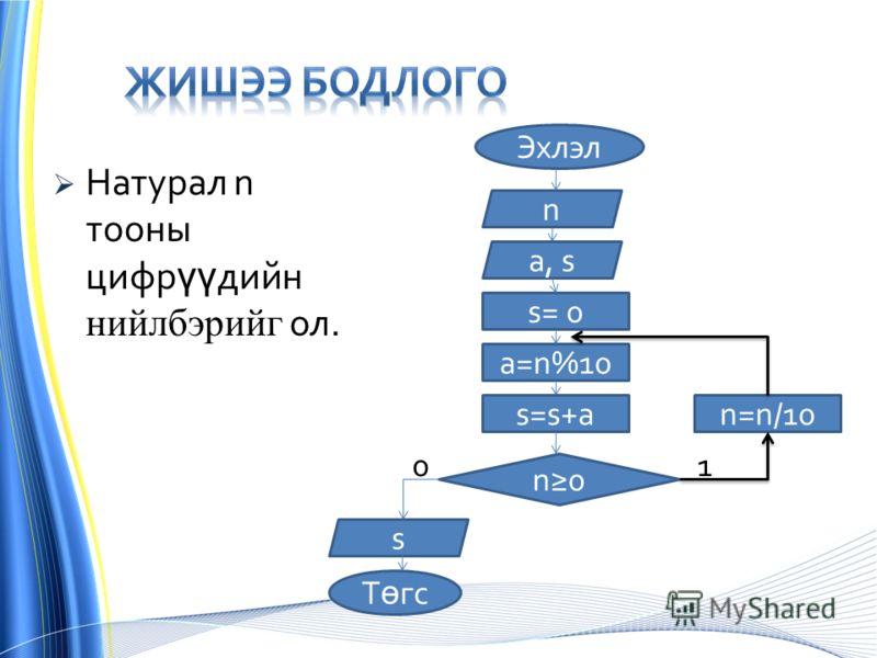 Натурал n тооны цифр үү дийн нийлбэрийг ол. Эхлэл s= 0 n a, s n0 n=n/10s=s+a a=n%10 s Т ө гс 01