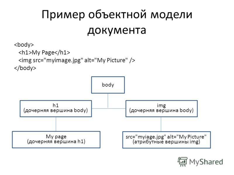 Пример объектной модели документа My Page body h1 (дочерняя вершина body) img (дочерняя вершина body) My page (дочерняя вершина h1) src=myiage.jpg alt=My Picture (атрибутные вершины img)