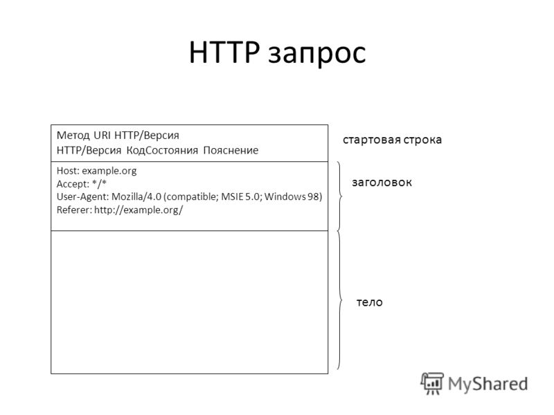 HTTP запрос заголовок тело стартовая строка Метод URI HTTP/Версия HTTP/Версия КодСостояния Пояснение Host: example.org Accept: */* User-Agent: Mozilla/4.0 (compatible; MSIE 5.0; Windows 98) Referer: http://example.org/