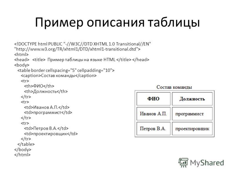 Пример описания таблицы  Пример таблицы на языке HTML Состав команды ФИО Должность Иванов А.П. программист Петров В.А. проектировщик