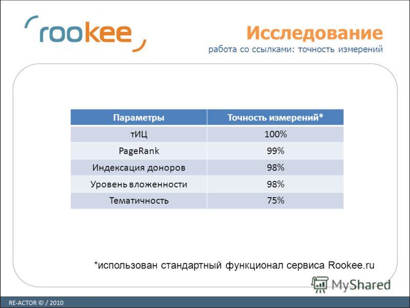 Исследование работа со ссылками: точность измерений ПараметрыТочность измерений* тИЦ100% PageRank99% Индексация доноров98% Уровень вложенности98% Тематичность75% *использован стандартный функционал сервиса Rookee.ru
