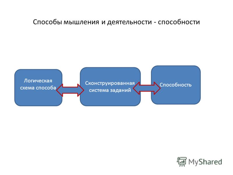 Способы мышления и деятельности - способности Логическая схема способа Сконструированная система заданий Способность