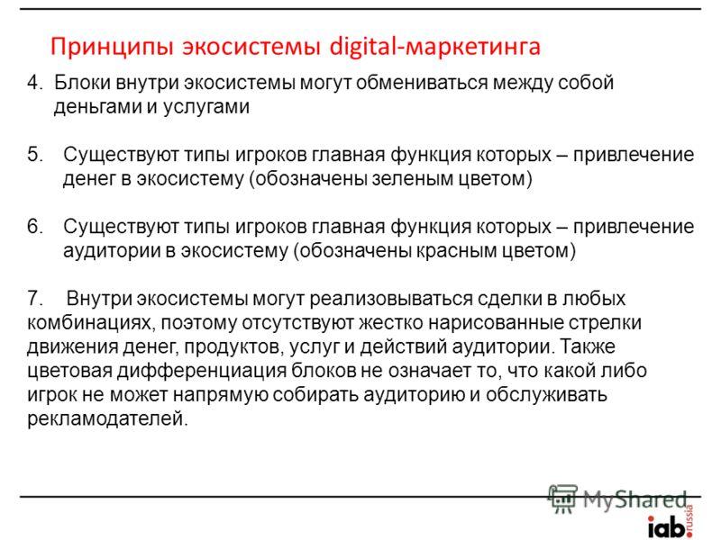 Принципы экосистемы digital-маркетинга 4.Блоки внутри экосистемы могут обмениваться между собой деньгами и услугами 5.Существуют типы игроков главная функция которых – привлечение денег в экосистему (обозначены зеленым цветом) 6.Существуют типы игрок