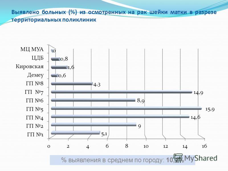 Выявлено больных (%) из осмотренных на рак шейки матки в разрезе территориальных поликлиник % выявления в среднем по городу: 10,2%
