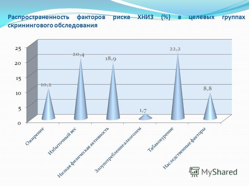 Распространенность факторов риска ХНИЗ (%) в целевых группах скринингового обследования