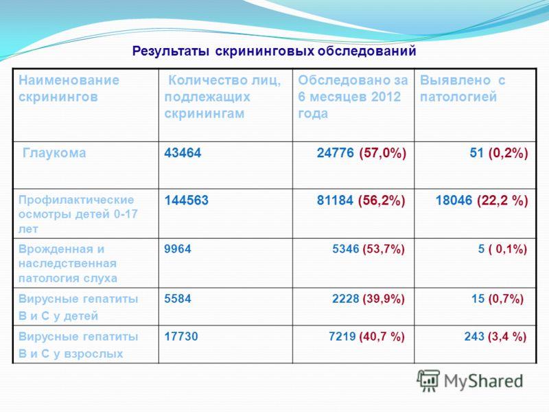 Результаты скрининговых обследований Наименование скринингов Количество лиц, подлежащих скринингам Обследовано за 6 месяцев 2012 года Выявлено с патологией Глаукома43464 24776 (57,0%) 51 (0,2%) Профилактические осмотры детей 0-17 лет 144563 81184 (56
