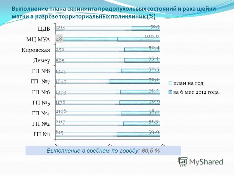 Выполнение плана скрининга предопухолевых состояний и рака шейки матки в разрезе территориальных поликлиник (%) Выполнение в среднем по городу: 60,5 %