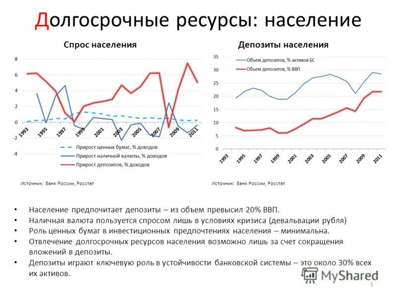 Долгосрочные ресурсы: население Население предпочитает депозиты – из объем превысил 20% ВВП. Наличная валюта пользуется спросом лишь в условиях кризиса (девальвации рубля) Роль ценных бумаг в инвестиционных предпочтениях населения – минимальна. Отвле