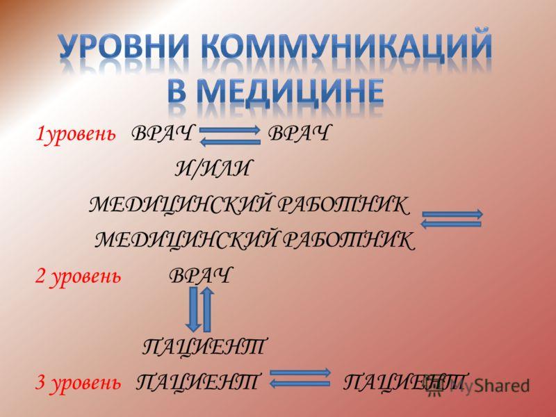 1уровень ВРАЧ ВРАЧ И/ИЛИ МЕДИЦИНСКИЙ РАБОТНИК 2 уровень ВРАЧ ПАЦИЕНТ 3 уровень ПАЦИЕНТ ПАЦИЕНТ