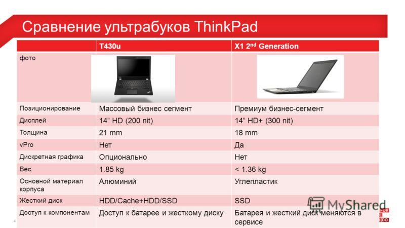 4© 2012 Lenovo Confidential. All rights reserved. Сравнение ультрабуков ThinkPad T430uX1 2 nd Generation фото Позиционирование Массовый бизнес сегментПремиум бизнес-сегмент Дисплей 14 HD (200 nit)14 HD+ (300 nit) Толщина 21 mm18 mm vPro НетДа Дискр