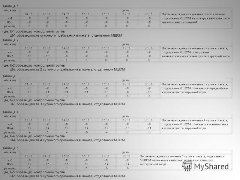 образецдаты 09.1113.1114.1115.1116.1117.1120.11После нахождения в течение суток в макете, отделанном МШСМ не обнаружено каких либо значительных изменений К-1+8+9+8 Ш-1+9 +8+9+8 разница+100 000 Где, К-1 образец из контрольной группы Ш-1 образец после