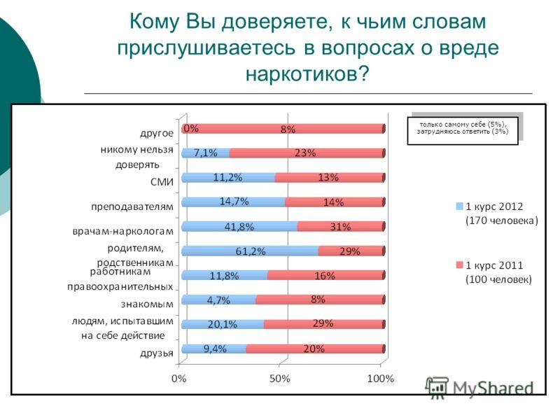 Кому Вы доверяете, к чьим словам прислушиваетесь в вопросах о вреде наркотиков? только самому себе (5%), затрудняюсь ответить (3%)