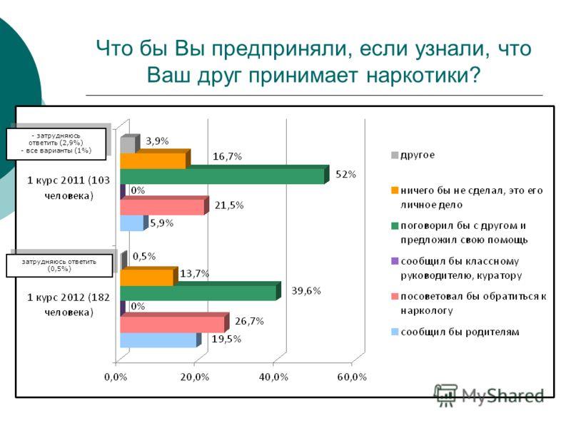 Что бы Вы предприняли, если узнали, что Ваш друг принимает наркотики? затрудняюсь ответить (0,5%) - затрудняюсь ответить (2,9%) - все варианты (1%) - затрудняюсь ответить (2,9%) - все варианты (1%)