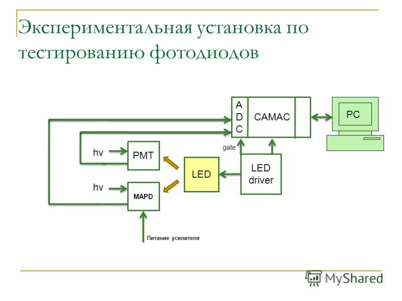 Экспериментальная установка по тестированию фотодиодов PMT MAPD LED driver А D CAMAC C hv Питание усилителя gate PC