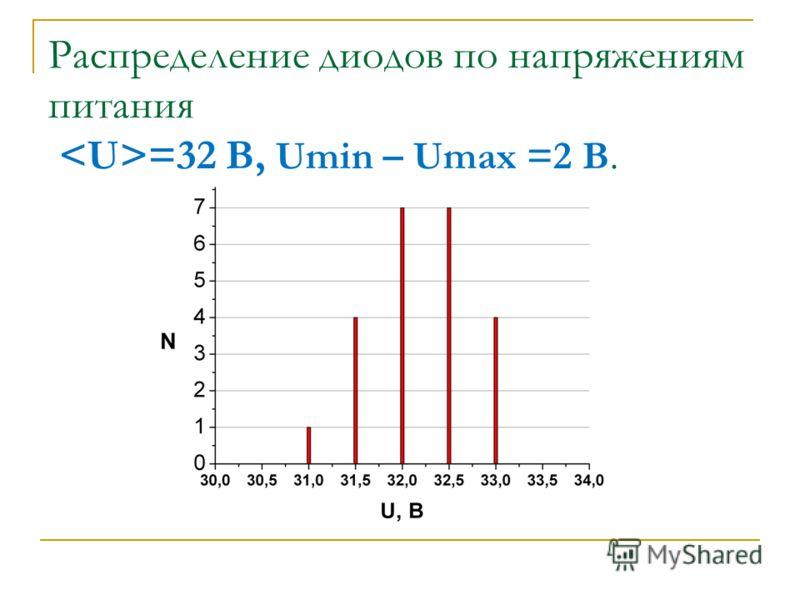 Распределение диодов по напряжениям питания =32 B, Umin – Umax =2 B.