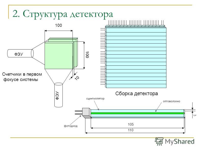 2. Структура детектора Сборка детектора Счетчики в первом фокусе системы 100 10 ФЭУ 100 ФЭУ фотодиод 3 110 105 оптоволокно сцинтиллятор