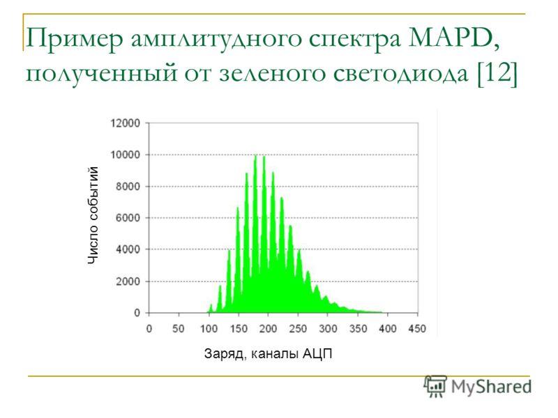 Пример амплитудного спектра MAPD, полученный от зеленого светодиода [12] Заряд, каналы АЦП Число событий