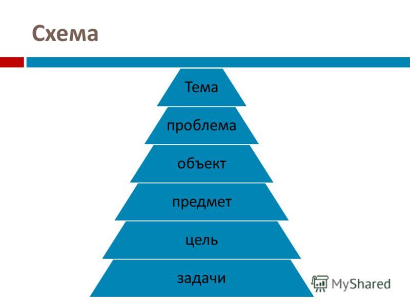 Схема Тема проблема объект предмет цель задачи