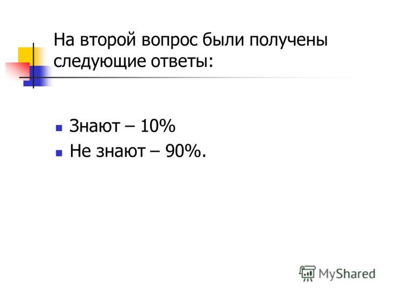 На второй вопрос были получены следующие ответы: Знают – 10% Не знают – 90%.