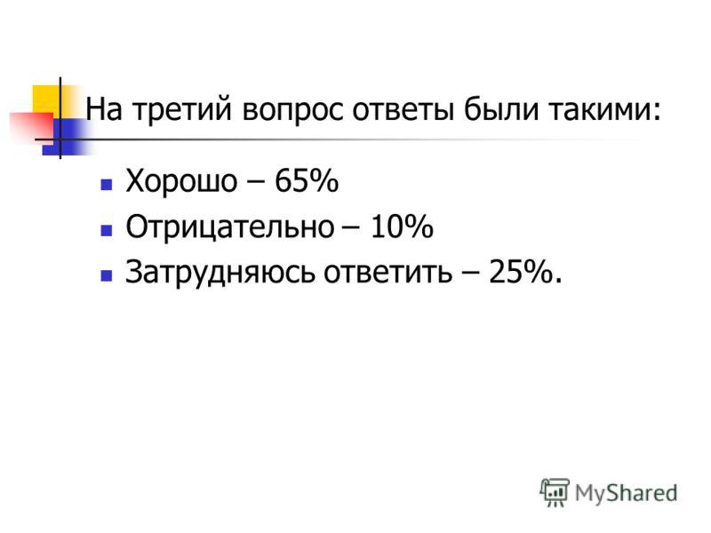 На третий вопрос ответы были такими: Хорошо – 65% Отрицательно – 10% Затрудняюсь ответить – 25%.
