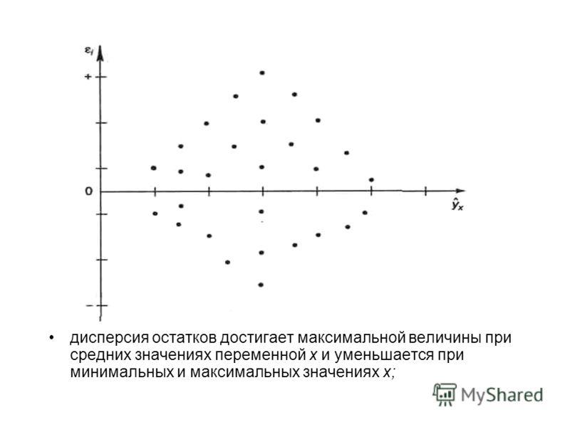 Примеры гетероскедастичности: дисперсия остатков растет по мере увеличения x;