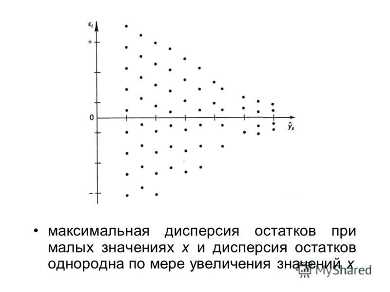 дисперсия остатков достигает максимальной величины при средних значениях переменной х и уменьшается при минимальных и максимальных значениях х;