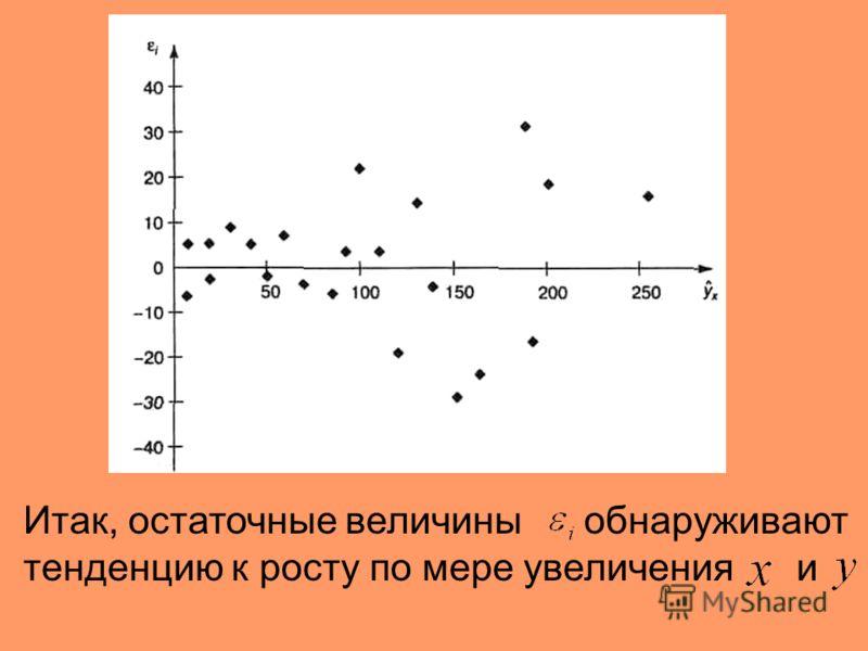 В соответствии с уравнением найдены теоретические значения и отклонения от их фактических значений, т. е...