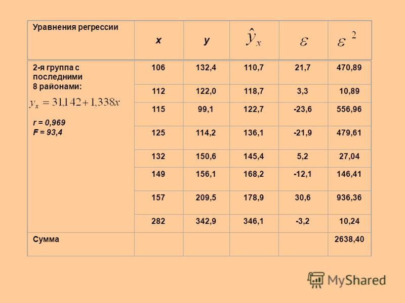 Проверка регрессии на гетероскедастичность. Уравнения регрессии xy 1 -я группа с первыми 8 районами: r = 0,979 F = 136,4 34,45,7-1,31,69 68,18,5-0,40,16 812,910,32,66,76 1820,819,61,21,44 2015,521,4-5,934,81 2328,824,24,621,16 3937,538,9-1,41,96 4948