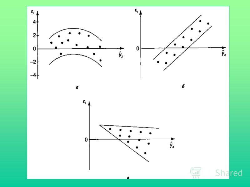 Если на графике получена горизонтальная полоса (из точек, как показано на рис.), то остатки i представляют собой случайные величины и МНК оправдан, теоретические значения y x аппроксимируют фактические значения y. Возможны следующие случаи: если i за