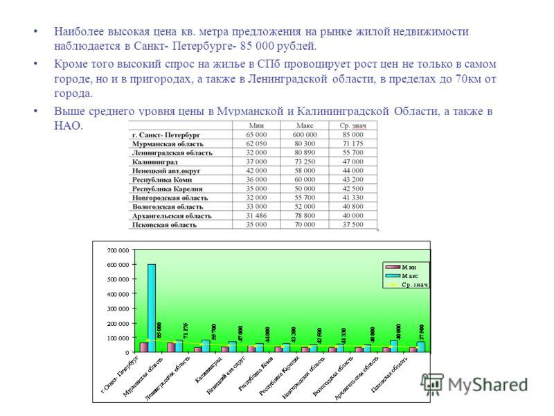 Наиболее высокая цена кв. метра предложения на рынке жилой недвижимости наблюдается в Санкт- Петербурге- 85 000 рублей. Кроме того высокий спрос на жилье в СПб провоцирует рост цен не только в самом городе, но и в пригородах, а также в Ленинградской