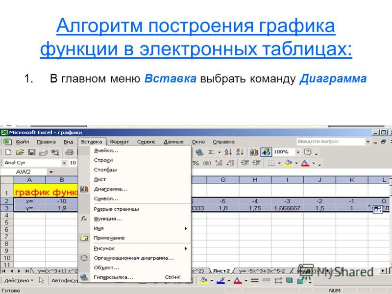 Алгоритм построения графика функции в электронных таблицах: 1.В главном меню Вставка выбрать команду Диаграмма