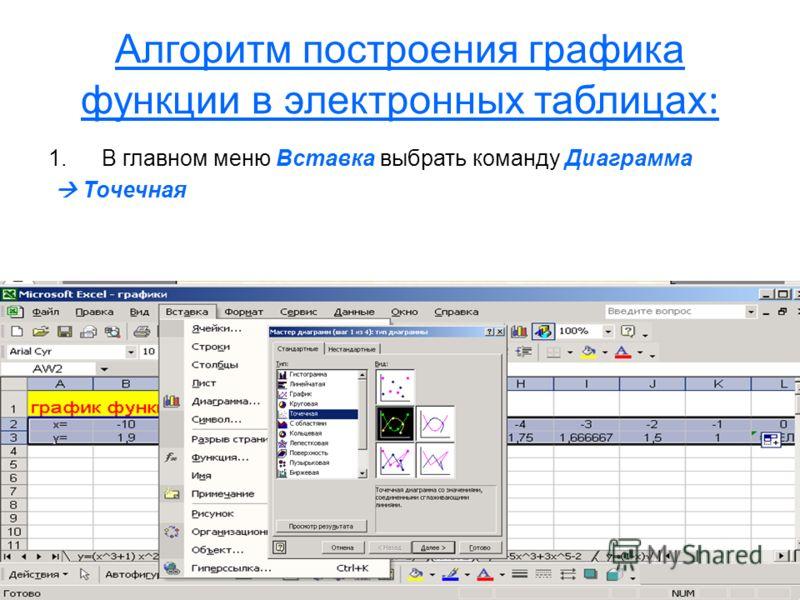Алгоритм построения графика функции в электронных таблицах : 1.В главном меню Вставка выбрать команду Диаграмма Точечная