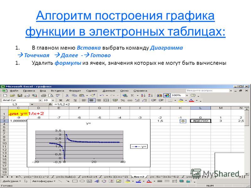 Алгоритм построения графика функции в электронных таблицах : 1.В главном меню Вставка выбрать команду Диаграмма Точечная Далее - Готово 1.Удалить формулы из ячеек, значения которых не могут быть вычислены