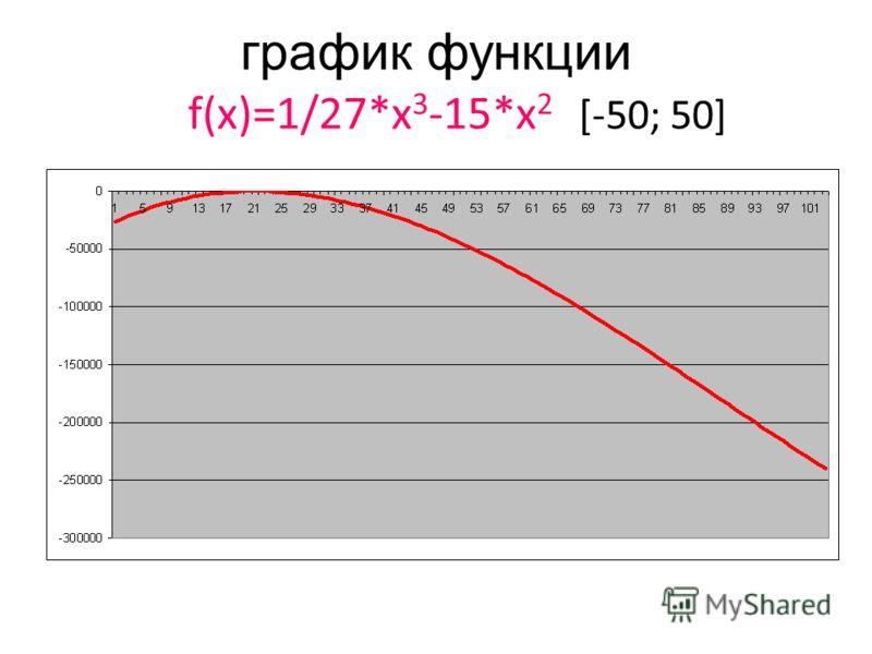 график функции f(x)=1/27*x 3 -15*x 2 [-50; 50]
