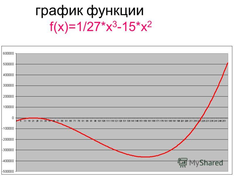 график функции f(x)=1/27*x 3 -15*x 2